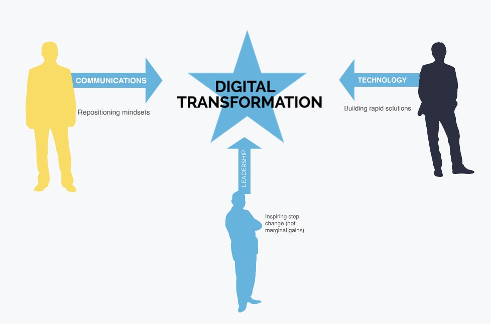 Who is involved in the Digital Transformation Strategy?