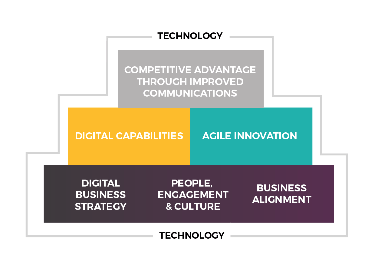 digital transformation framework