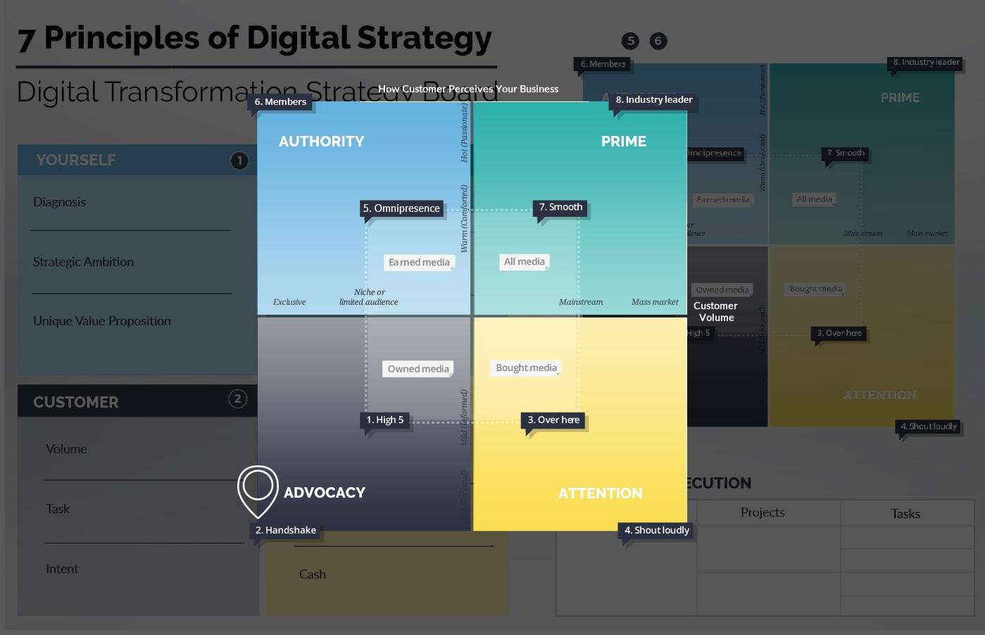 Ionology Digital Transformation Framework - Define Your Baseline