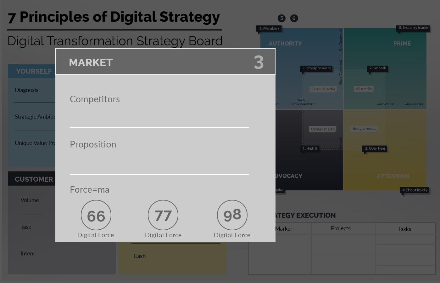 Ionology Digital Transformation Framework - Market