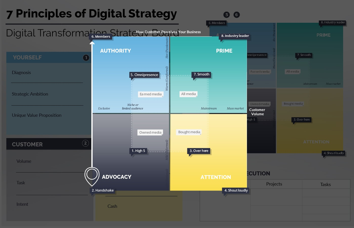 Ionology Digital Transformation Framework - Select Your Play